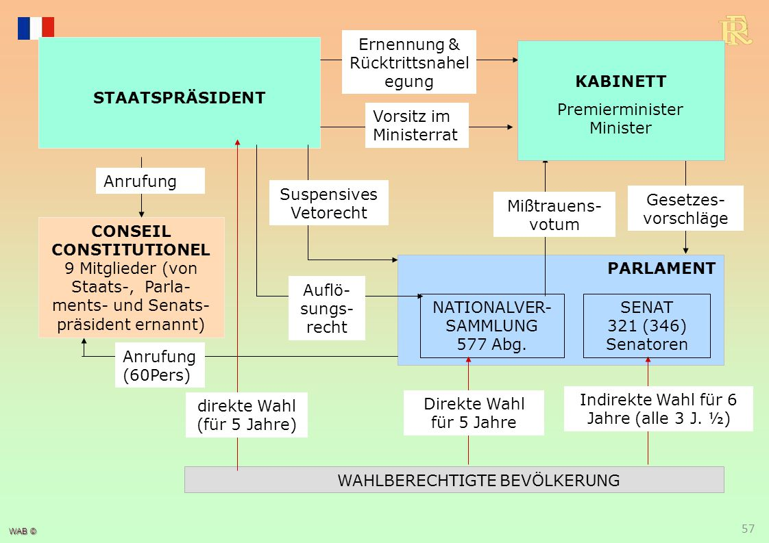 WAB © WAHLBERECHTIGTE BEVÖLKERUNG STAATSPRÄSIDENT PARLAMENT NATIONALVER- SAMMLUNG 577 Abg. Indirekte Wahl für 6 Jahre (alle 3 J. ½) Direkte Wahl für 5