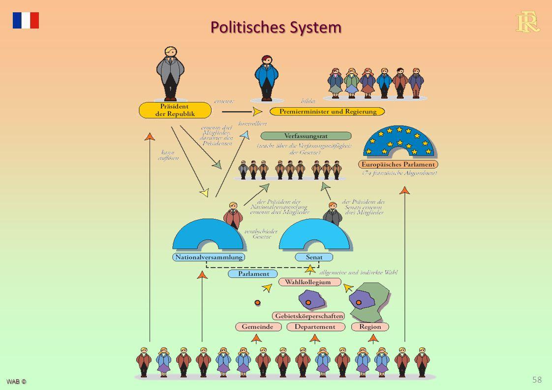 WAB © Politisches System 58