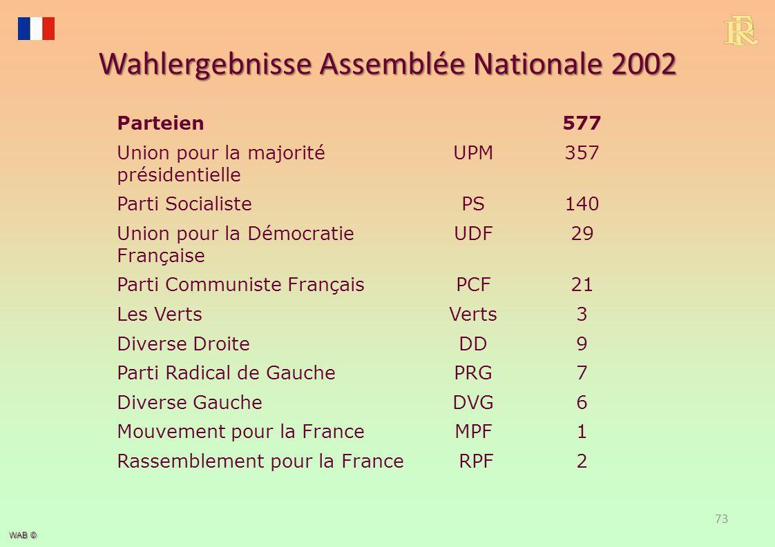 WAB © Wahlergebnisse Assemblée Nationale 2002 Parteien577 Union pour la majorité présidentielle UPM357 Parti SocialistePS140 Union pour la Démocratie