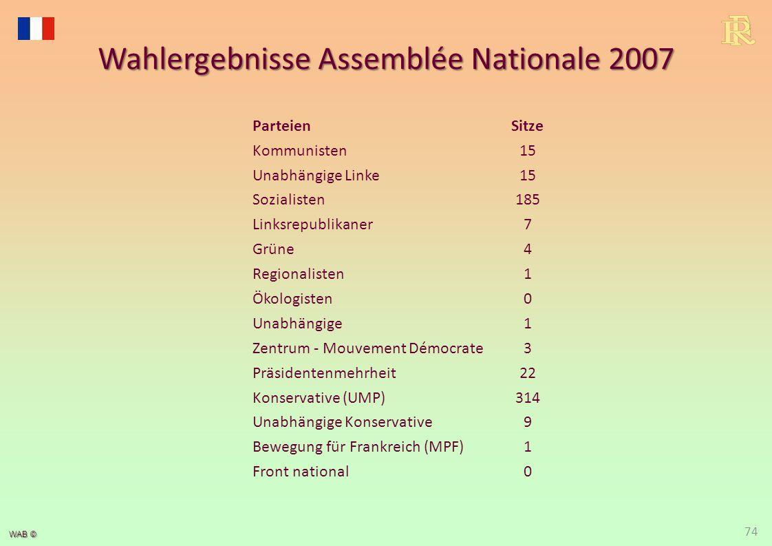 WAB © Wahlergebnisse Assemblée Nationale 2007 ParteienSitze Kommunisten15 Unabhängige Linke15 Sozialisten185 Linksrepublikaner7 Grüne4 Regionalisten1