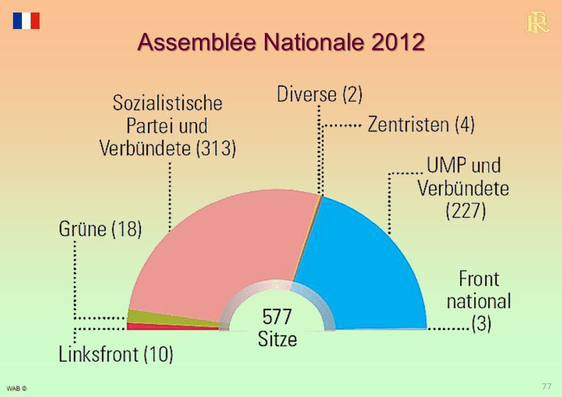 WAB © Assemblée Nationale 2012 77