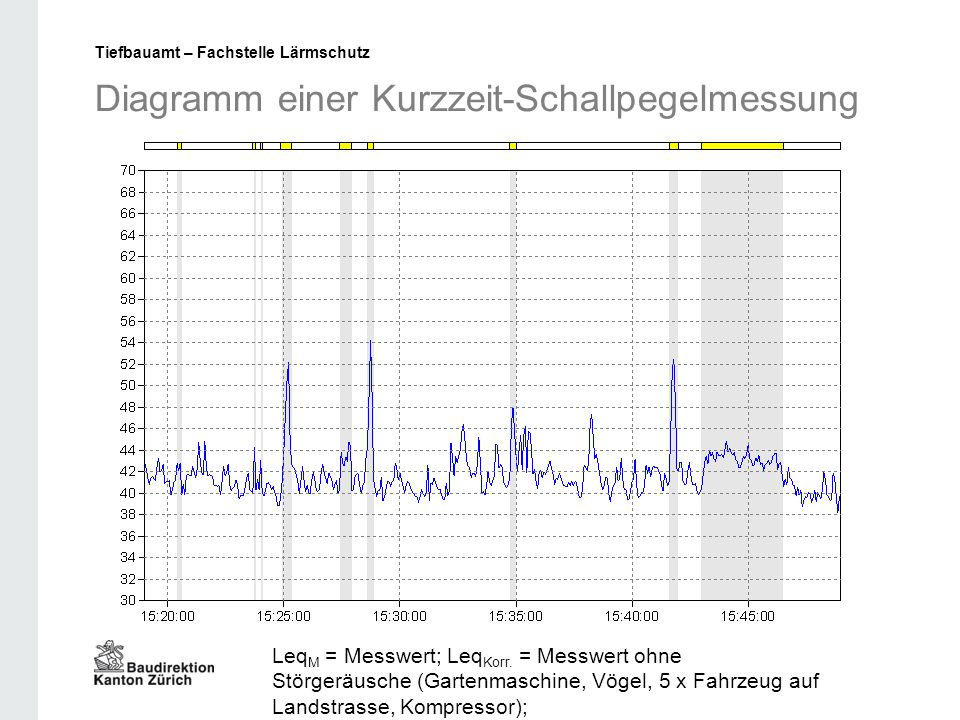 Diagramm einer Kurzzeit-Schallpegelmessung Leq M = Messwert; Leq Korr. = Messwert ohne Störgeräusche (Gartenmaschine, Vögel, 5 x Fahrzeug auf Landstra