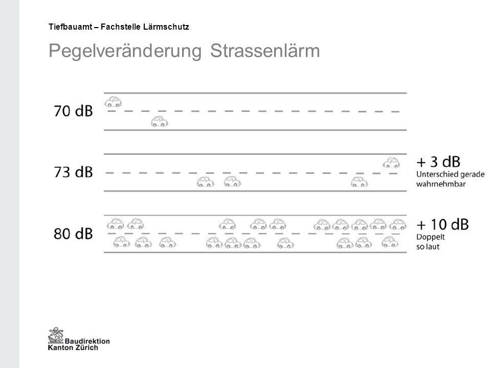 Pegelveränderung Strassenlärm Tiefbauamt – Fachstelle Lärmschutz