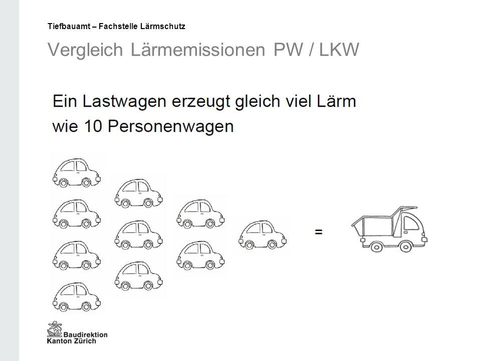 Vergleich Lärmemissionen PW / LKW Tiefbauamt – Fachstelle Lärmschutz