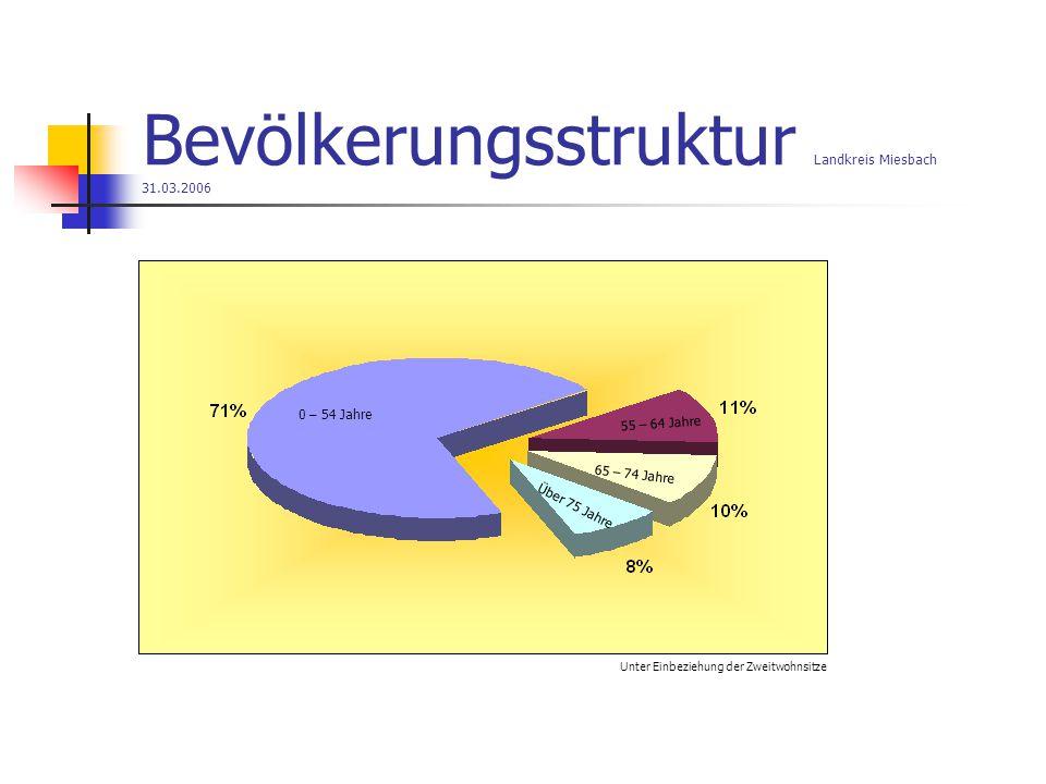 Bevölkerungsstruktur Landkreis Miesbach 31.03.2006 Unter Einbeziehung der Zweitwohnsitze 0 – 54 Jahre 55 – 64 Jahre 65 – 74 Jahre Über 75 Jahre