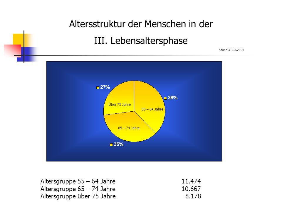 Altersstruktur der Menschen in der III.