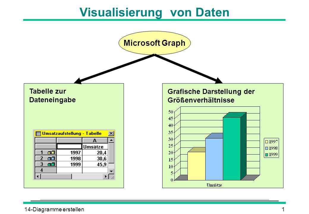 14-Diagramme erstellen1 Visualisierung von Daten Grafische Darstellung der Größenverhältnisse Tabelle zur Dateneingabe Microsoft Graph
