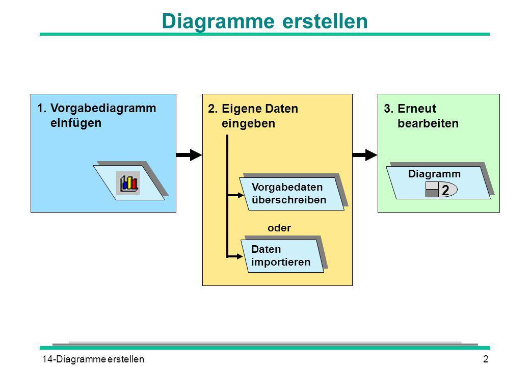 14-Diagramme erstellen2 Diagramme erstellen 1. Vorgabediagramm einfügen 2. Eigene Daten eingeben Vorgabedaten überschreiben Daten importieren 3. Erneu