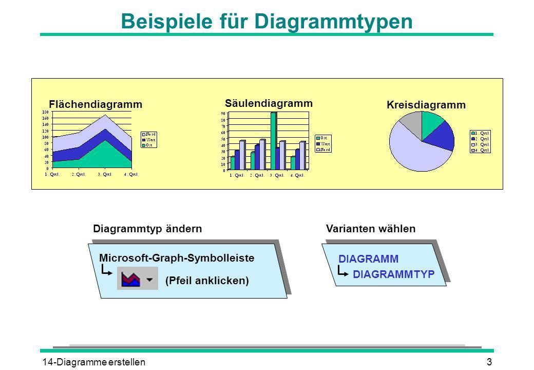 14-Diagramme erstellen4 Datenblattbereiche markieren DATENBLATT Microsoft-Graph-Menüleiste ANSICHT oder XY-Tabelle ZelleMehrere ZellenSpalte ZeileGanze Tabelle