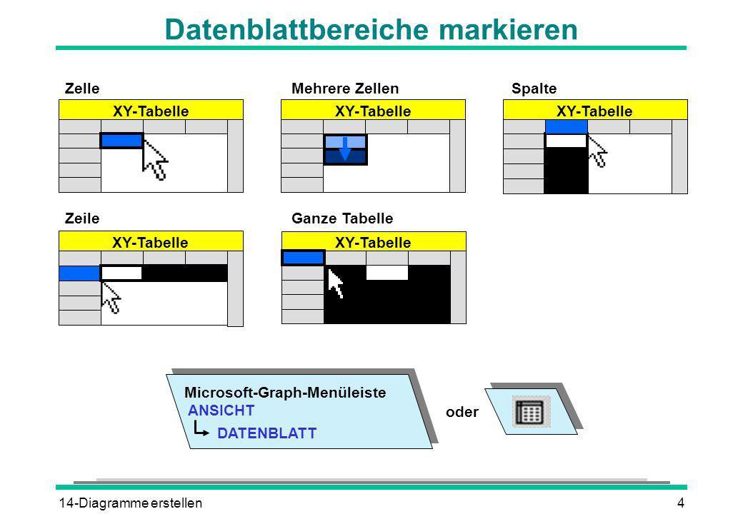 14-Diagramme erstellen4 Datenblattbereiche markieren DATENBLATT Microsoft-Graph-Menüleiste ANSICHT oder XY-Tabelle ZelleMehrere ZellenSpalte ZeileGanz