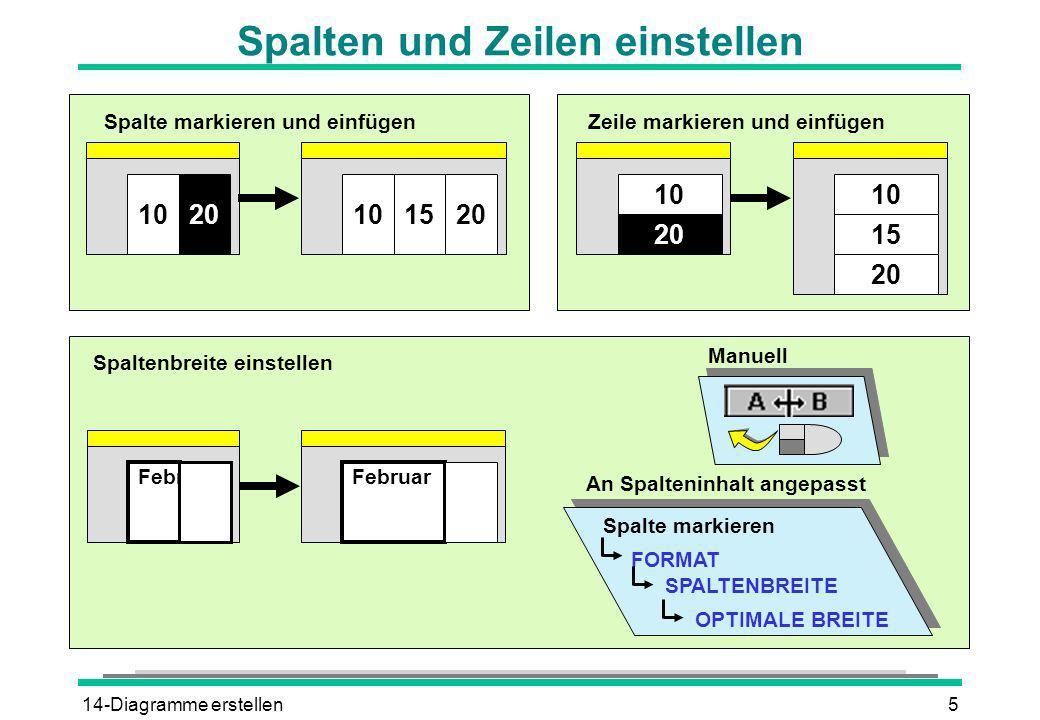 14-Diagramme erstellen5 Spalten und Zeilen einstellen 2010151020 Spalte markieren und einfügen 20 10 15 10 20 Zeile markieren und einfügen Februar Spa
