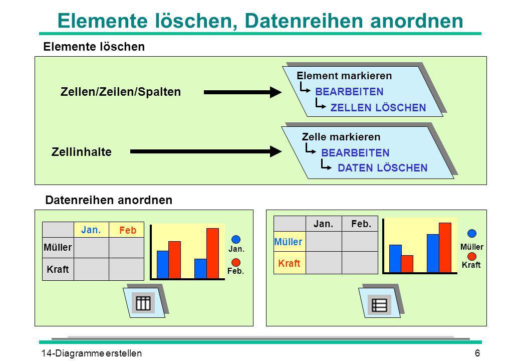 14-Diagramme erstellen7 Daten ausschließen und Zahlen formatieren Müller KraftBerger 507060 Müller KraftBerger 507060 Müller Kraft Berger Müller Berger Zeilenkopf bzw.