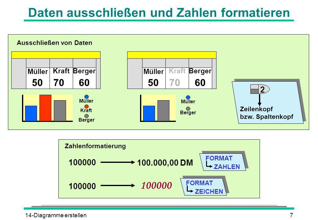 14-Diagramme erstellen7 Daten ausschließen und Zahlen formatieren Müller KraftBerger 507060 Müller KraftBerger 507060 Müller Kraft Berger Müller Berge