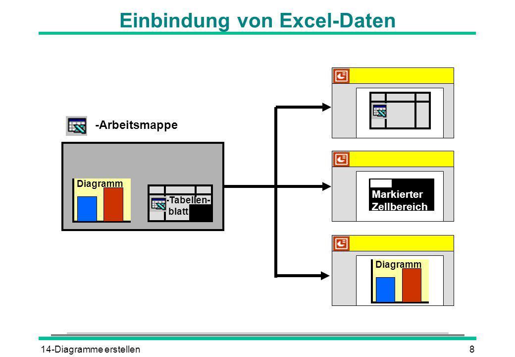 14-Diagramme erstellen8 Einbindung von Excel-Daten -Arbeitsmappe -Tabellen- blatt Diagramm Markierter Zellbereich Diagramm