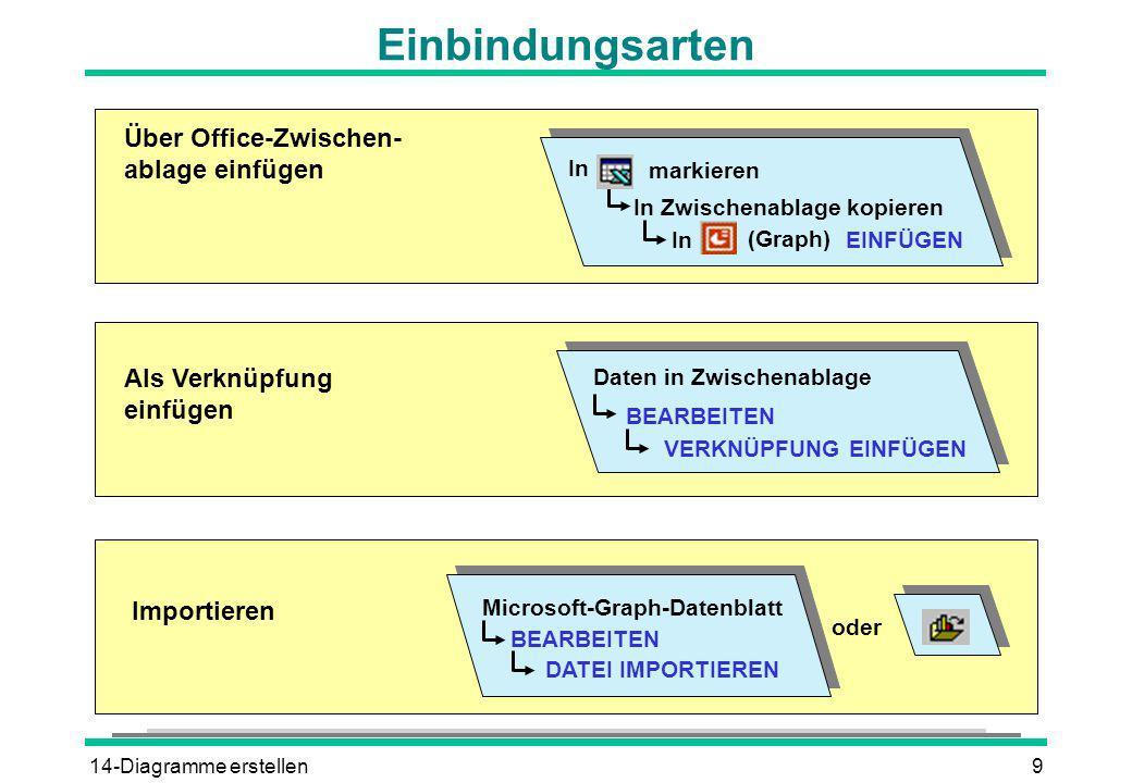 14-Diagramme erstellen9 Einbindungsarten Microsoft-Graph-Datenblatt BEARBEITEN DATEI IMPORTIEREN oder Importieren Über Office-Zwischen- ablage einfüge