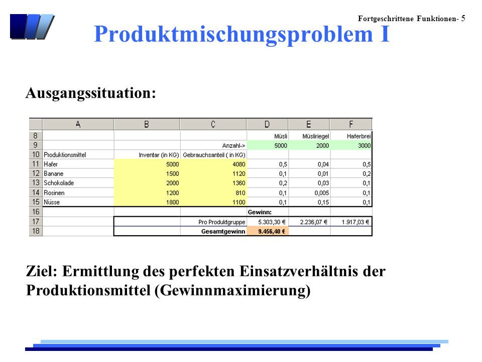 Fortgeschrittene Funktionen- 5 Produktmischungsproblem I Ziel: Ermittlung des perfekten Einsatzverhältnis der Produktionsmittel (Gewinnmaximierung) Ausgangssituation: