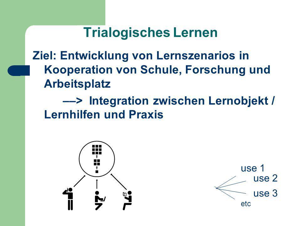 Trialogisches Lernen Ziel: Entwicklung von Lernszenarios in Kooperation von Schule, Forschung und Arbeitsplatz ––> Integration zwischen Lernobjekt / L