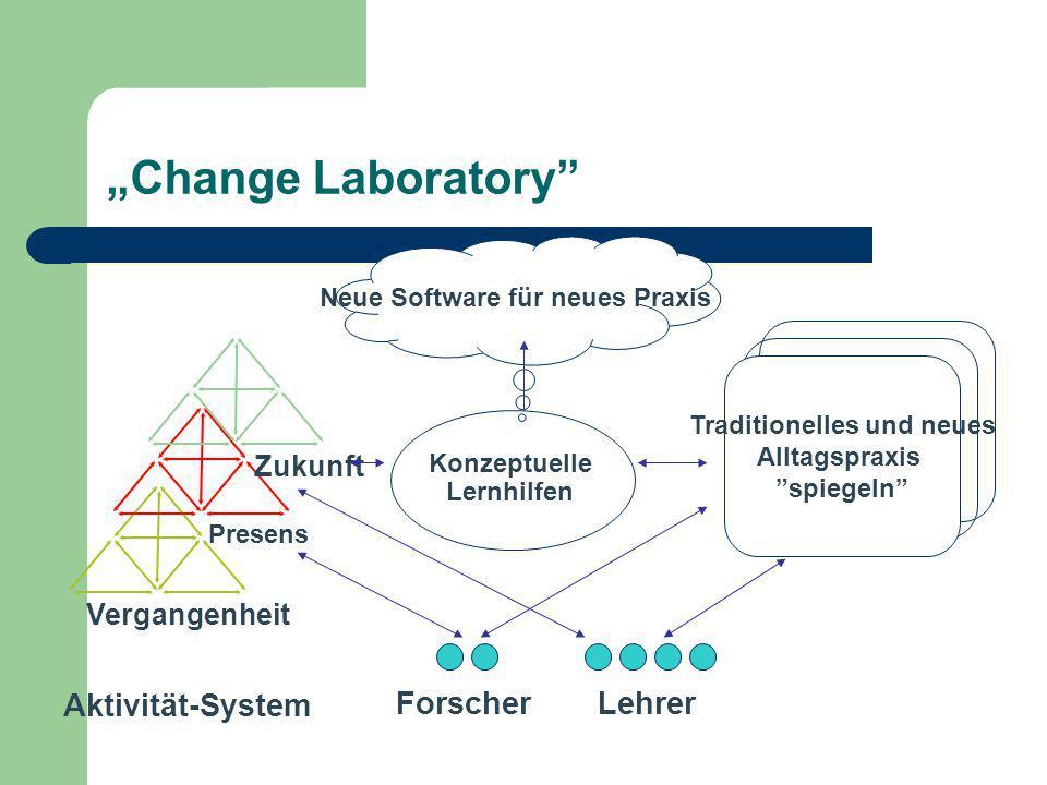 """""""Change Laboratory"""" Vergangenheit Presens Zukunft ForscherLehrer Aktivität-System Konzeptuelle Lernhilfen Neue Software für neues Praxis Traditionelle"""