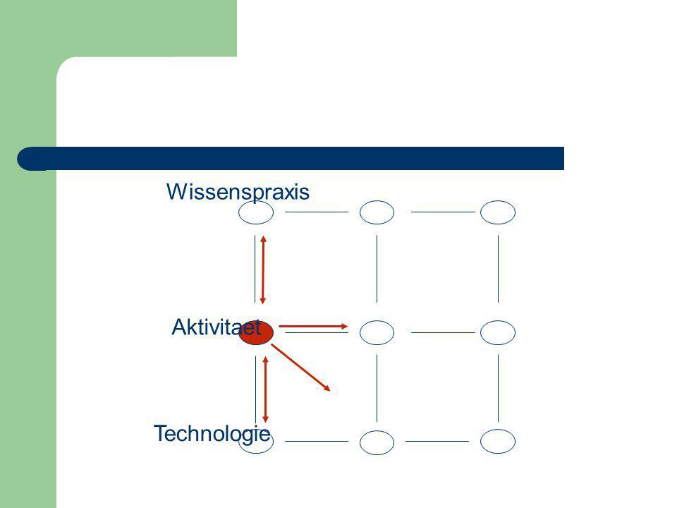 Technologie Aktivitaet Wissenspraxis