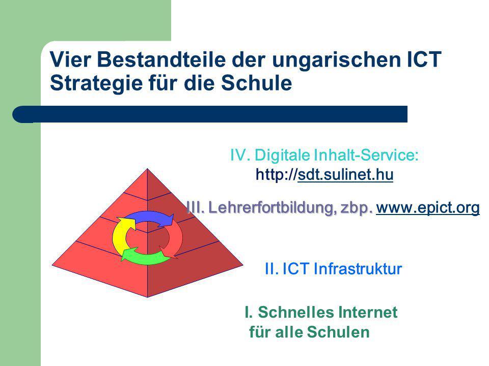 Vier Bestandteile der ungarischen ICT Strategie für die Schule II. ICT Infrastruktur III. Lehrerfortbildung, zbp. III. Lehrerfortbildung, zbp. www.epi