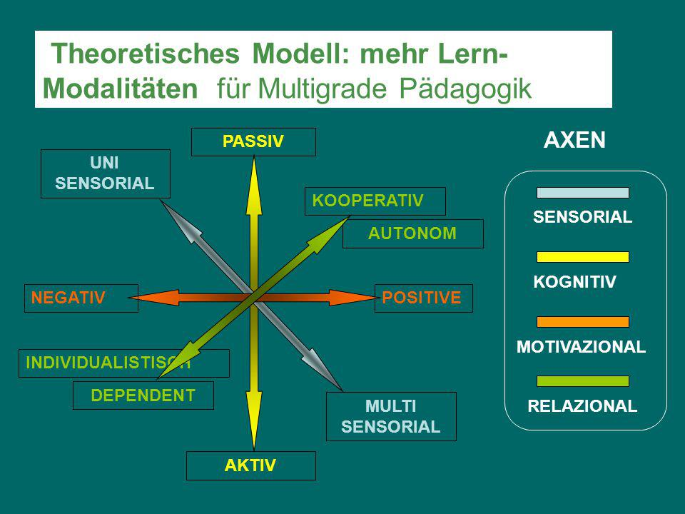 DEPENDENT AKTIV PASSIV NEGATIVPOSITIVE KOOPERATIV INDIVIDUALISTISCH AUTONOM MULTI SENSORIAL UNI SENSORIAL AXEN KOGNITIV RELAZIONAL SENSORIAL MOTIVAZIONAL Theoretisches Modell: mehr Lern- Modalitäten für Multigrade Pädagogik