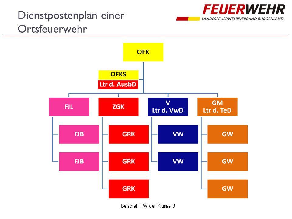 Dienstpostenplan einer Ortsfeuerwehr Beispiel: FW der Klasse 3