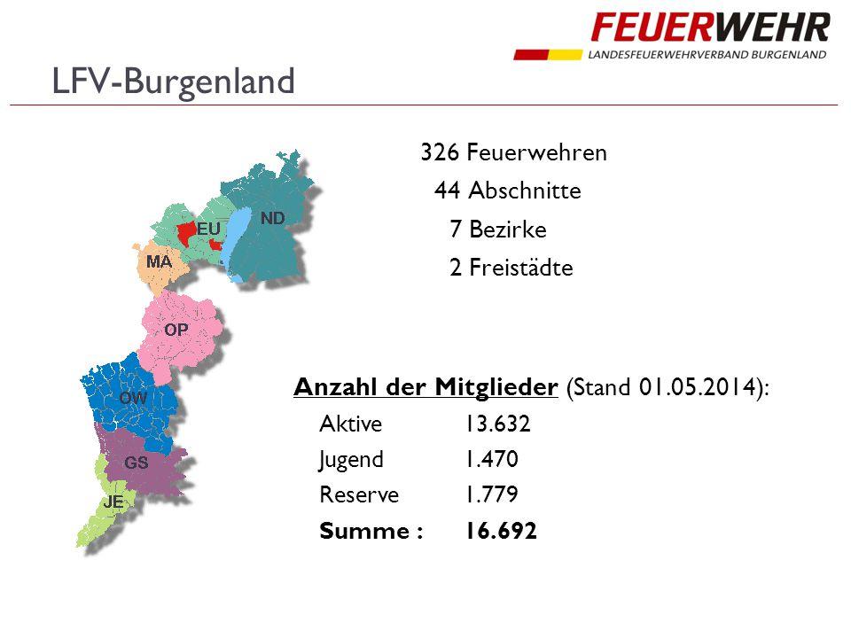LFV-Burgenland 326 Feuerwehren 44 Abschnitte 7 Bezirke 2 Freistädte Anzahl der Mitglieder (Stand 01.05.2014): Aktive13.632 Jugend 1.470 Reserve 1.779
