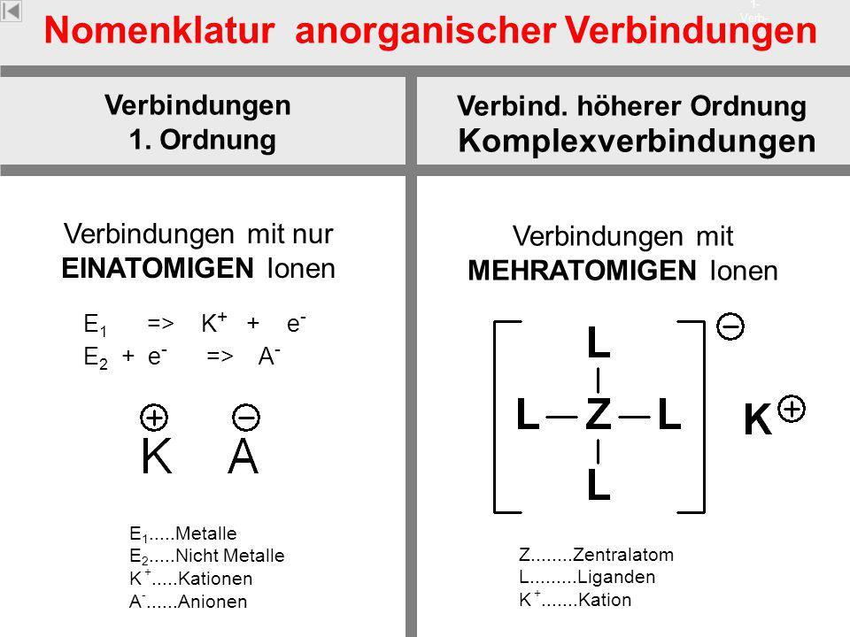 Verb- 1- Verb- H Verbindungen 1. Ordnung Nomenklatur anorganischer Verbindungen Verbind. höherer Ordnung E 1 => K + + e - Verbindungen mit nur EINATOM
