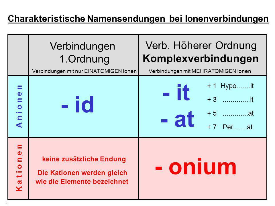 K a t i o n e n A n i o n e n Verbindungen 1.Ordnung Verbindungen mit nur EINATOMIGEN IonenVerbindungen mit MEHRATOMIGEN Ionen 1 - it - at - onium Charakteristische Namensendungen bei Ionenverbindungen - id A-A- K +K + Verb.