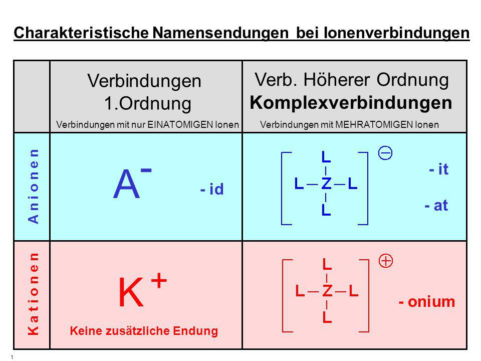 Verbindungen 1.Ordnung Verbindungen mit nur EINATOMIGEN IonenVerbindungen mit MEHRATOMIGEN Ionen K a t i o n e n A n i o n e n 1 Charakteristische Namensendungen bei Ionenverbindungen Cl - F -F - Br - J -J - O 2-O 2- S 2-S 2- Mg 2+ Na + Fe 3+ Mn 2+ K +K + Co 2+ Oxid, Sulfid Fluorid, Chlorid, Bromid, Jodid Eisen, Mangan, Kobalt Natrium, Kalium, Magnesium ClO 4 - NO 3 - SO 4 2 - SO 3 2 - NO 2 - PO 3 3 - Sulfit, Nitrit, Phosphit, Perchlorat, Nitrat, Sulfat NH 4 + PH 4 + SH 3 + H3O+H3O+ Phosphonium, Sulfonium, Oxonium Ammonium Verb.