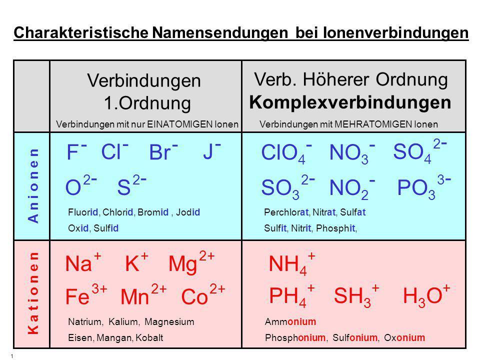 Verbindungen 1.Ordnung Verbindungen mit nur EINATOMIGEN IonenVerbindungen mit MEHRATOMIGEN Ionen K a t i o n e n A n i o n e n 1 Charakteristische Nam