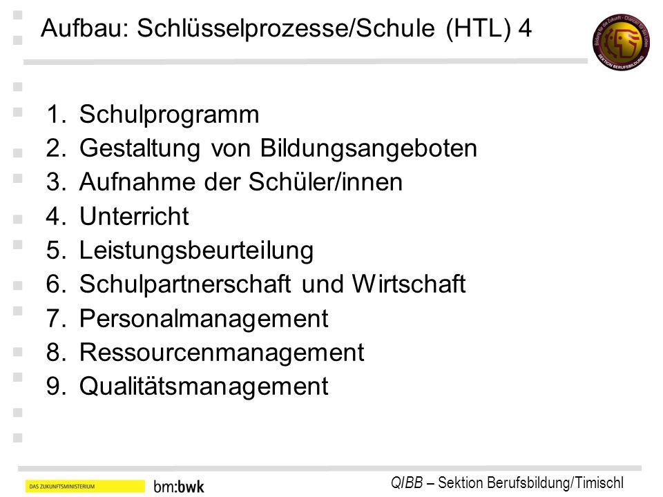 QIBB – Sektion Berufsbildung/Timischl : : : : : : : Aufbau: Schlüsselprozesse/Schule (HTL) 4 1.Schulprogramm 2.Gestaltung von Bildungsangeboten 3.Aufn