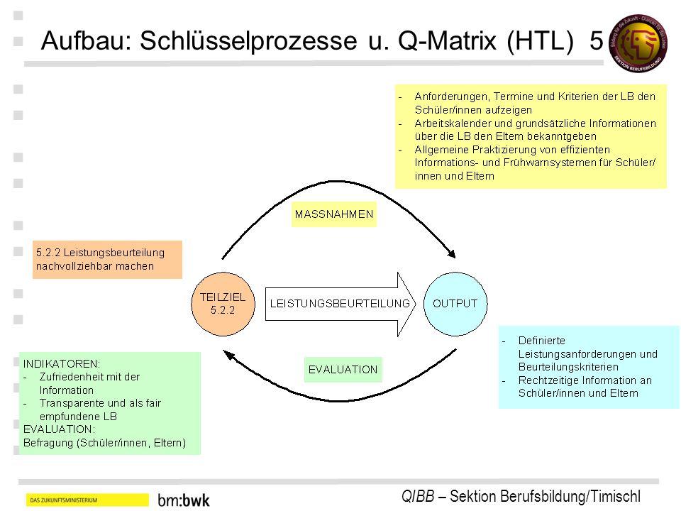 QIBB – Sektion Berufsbildung/Timischl : : : : : : : Aufbau: Schlüsselprozesse u. Q-Matrix (HTL) 5