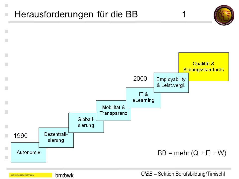 QIBB – Sektion Berufsbildung/Timischl : : : : : : : Bildungsstandard: Gütekriterien Realisier- barkeit Verständ- lichkeit Differen- zierung Kumula- tivität Verbind- lichkeit für alle Fokus auf Kern- bereiche Fachlich- keit Güte