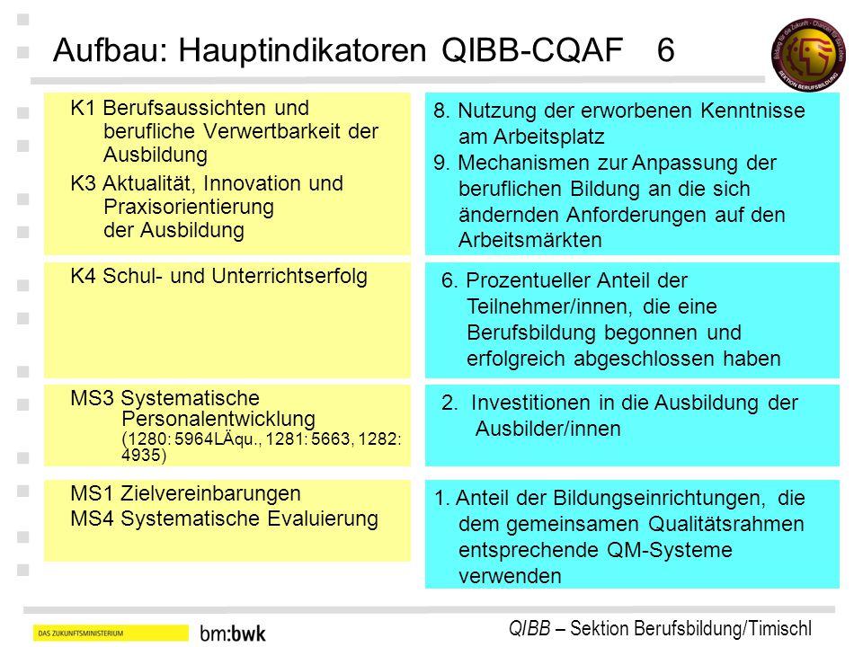 QIBB – Sektion Berufsbildung/Timischl : : : : : : : K1 Berufsaussichten und berufliche Verwertbarkeit der Ausbildung K3 Aktualität, Innovation und Praxisorientierung der Ausbildung Aufbau: Hauptindikatoren QIBB-CQAF6 8.