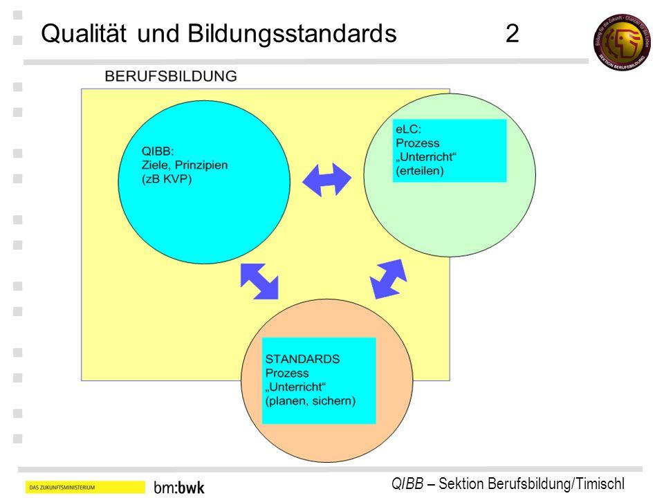 QIBB – Sektion Berufsbildung/Timischl : : : : : : : Qualität und Bildungsstandards2