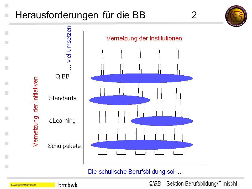 QIBB – Sektion Berufsbildung/Timischl : : : : : : : Was ist QIBB und was nicht?3 Kein bürokratisches Instrument engt den Handlungsfreiraum nicht ein, sondern schafft Rahmen für QS und QE; erzeugt keinen wesentlichen Mehraufwand, sondern zielt auf Vereinheitlichung der Qualitätsziele ab, stellt Unterstützungsinstrumente zur Verfügung; kein Überwachungsinstrument, sondern Mittel zur kontinuierlichen Verbesserung; kein Papiertiger, sondern beschränkt Dokumentationen auf das unbedingt notwendige Mindestmaß.