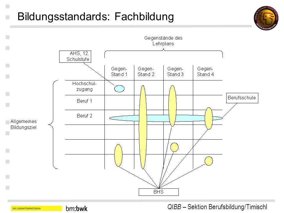 QIBB – Sektion Berufsbildung/Timischl : : : : : : : Bildungsstandards: Fachbildung
