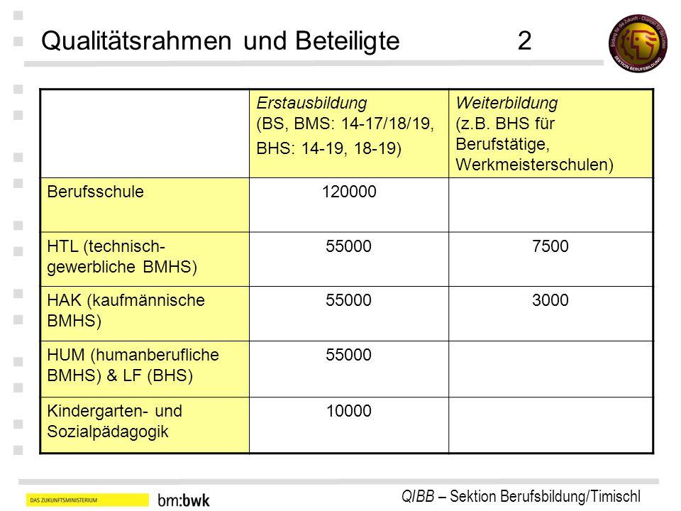 QIBB – Sektion Berufsbildung/Timischl : : : : : : : Qualitätsrahmen und Beteiligte2 Erstausbildung (BS, BMS: 14-17/18/19, BHS: 14-19, 18-19) Weiterbildung (z.B.