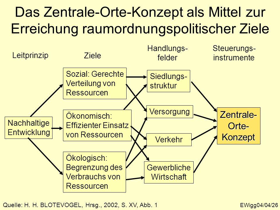 Das Zentrale-Orte-Konzept als Mittel zur Erreichung raumordnungspolitischer Ziele EWigg04/04/26 Quelle: H.