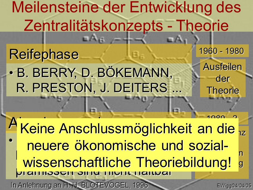 Meilensteine der Entwicklung des Zentralitätskonzepts - Empirie H.
