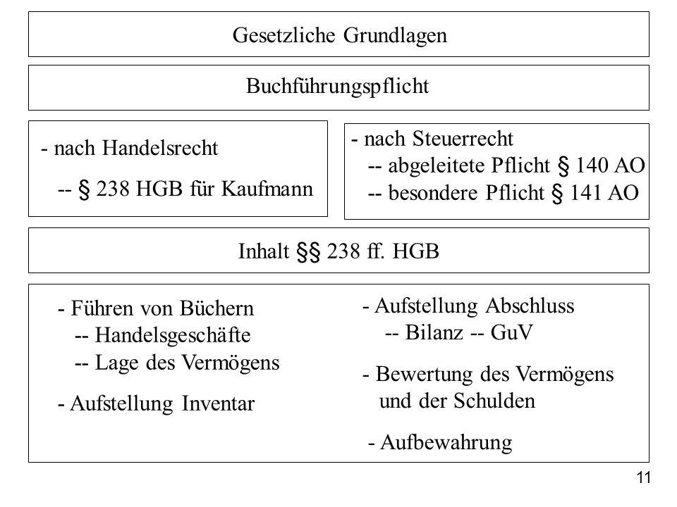11 Gesetzliche Grundlagen Buchführungspflicht Inhalt §§ 238 ff. HGB - nach Handelsrecht -- § 238 HGB für Kaufmann - Führen von Büchern -- Handelsgesch
