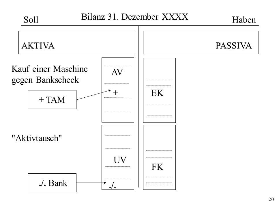 20 Bilanz 31. Dezember XXXX AKTIVA PASSIVA AV UV EK FK Kauf einer Maschine gegen Bankscheck + TAM./. Bank./. +