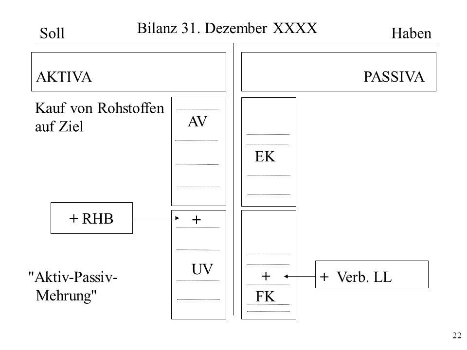 22 Bilanz 31. Dezember XXXX AKTIVA PASSIVA AV UV EK FK + + Verb. LL + + RHB Kauf von Rohstoffen auf Ziel