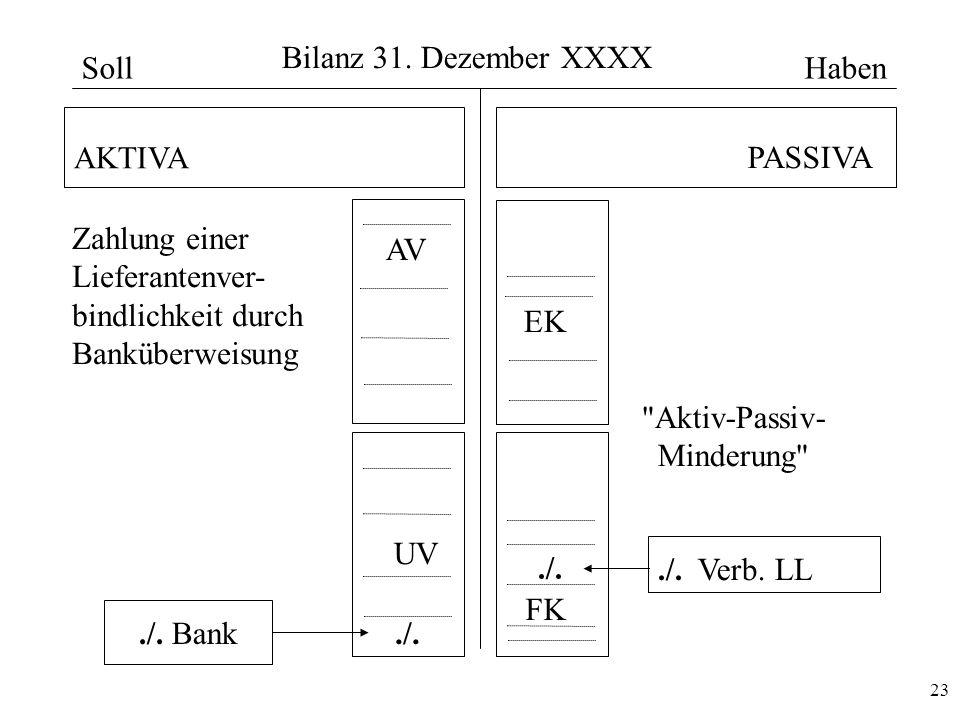 23 Bilanz 31. Dezember XXXX AKTIVA PASSIVA AV UV EK FK./../. Verb. LL./../. Bank Zahlung einer Lieferantenver- bindlichkeit durch Banküberweisung