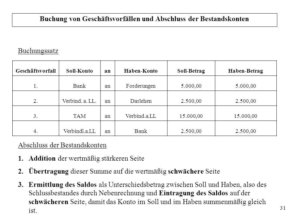 31 Buchung von Geschäftsvorfällen und Abschluss der Bestandskonten Buchungssatz GeschäftsvorfallSoll-KontoanHaben-KontoSoll-BetragHaben-Betrag 1.Banka