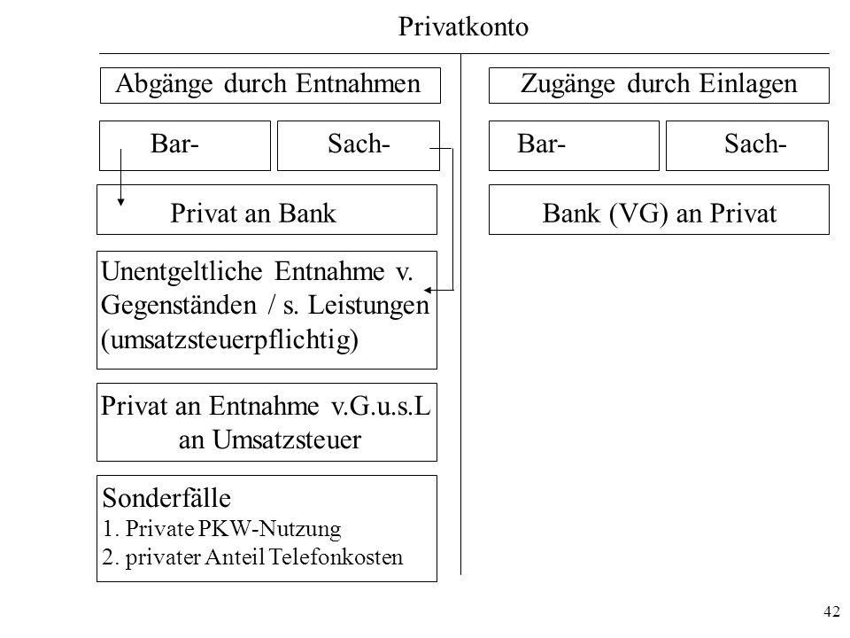 42 Privatkonto Zugänge durch EinlagenAbgänge durch Entnahmen Bar-Sach- Bank (VG) an Privat Bar-Sach- Privat an Entnahme v.G.u.s.L an Umsatzsteuer Unen