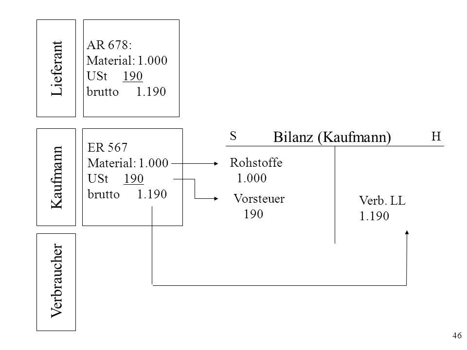 46 Lieferant Kaufmann Verbraucher AR 678: Material: 1.000 USt 190 brutto 1.190 ER 567 Material: 1.000 USt 190 brutto 1.190 H S Bilanz (Kaufmann) Vorst