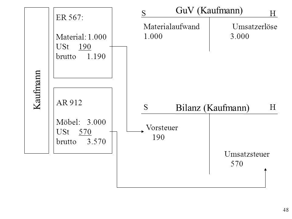 48 Kaufmann ER 567: Material: 1.000 USt 190 brutto 1.190 AR 912 Möbel: 3.000 USt 570 brutto 3.570 GuV (Kaufmann) S H H S Bilanz (Kaufmann) Materialauf