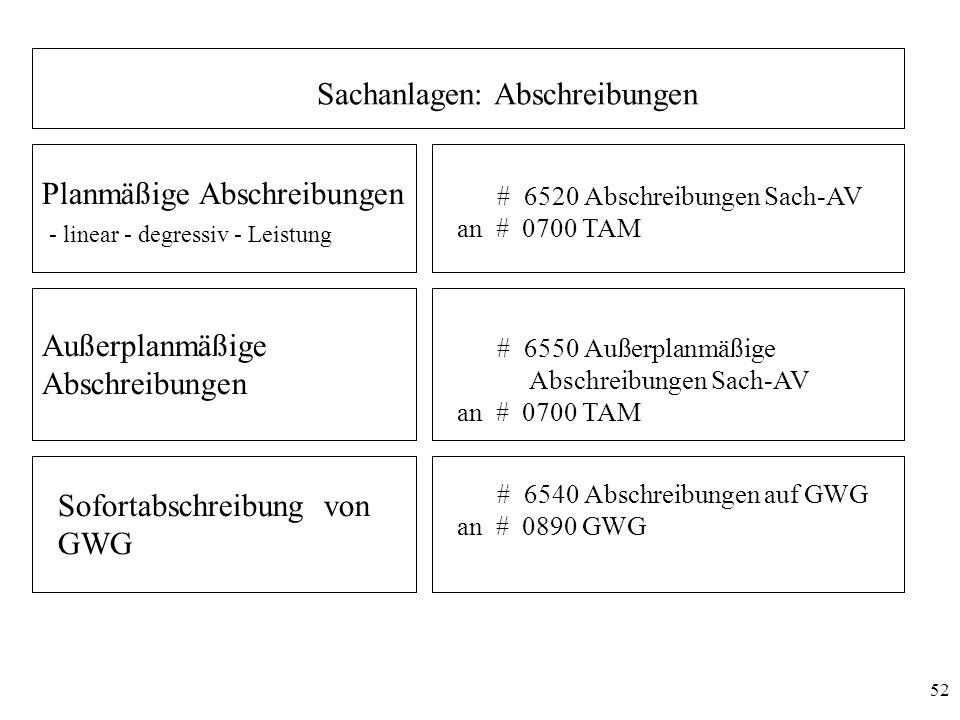 52 Sachanlagen: Abschreibungen Planmäßige Abschreibungen - linear - degressiv - Leistung # 6520 Abschreibungen Sach-AV an # 0700 TAM Sofortabschreibun